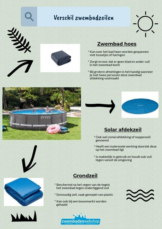 Infographic zwembadzeilen
