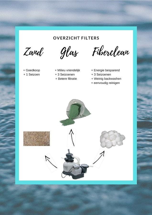 Filterglas in zandfilter